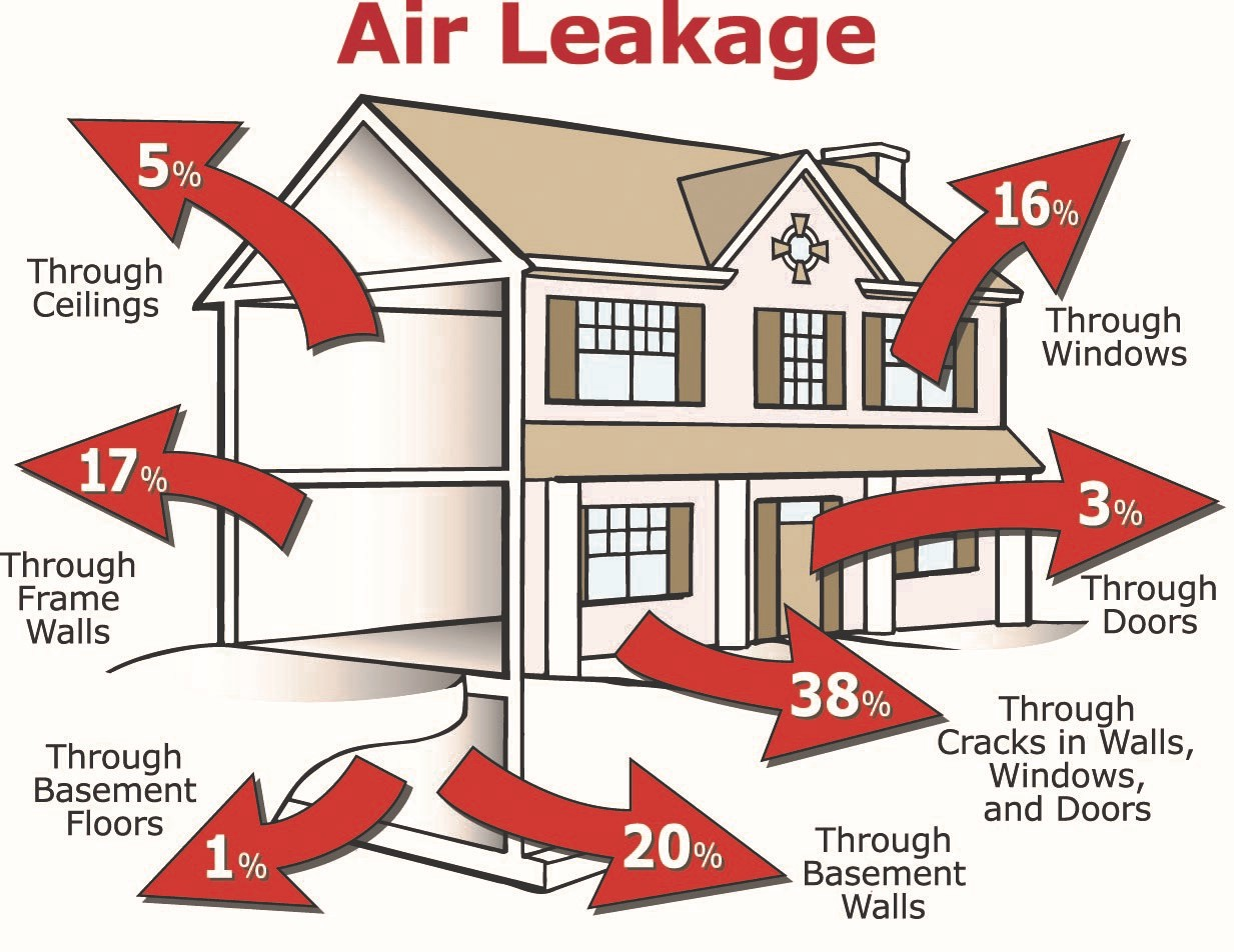 SES Air Leakage