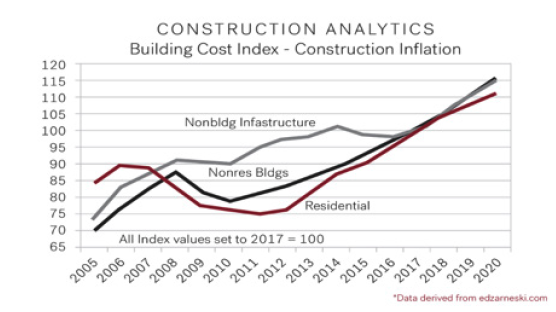 SES Building Cost Index