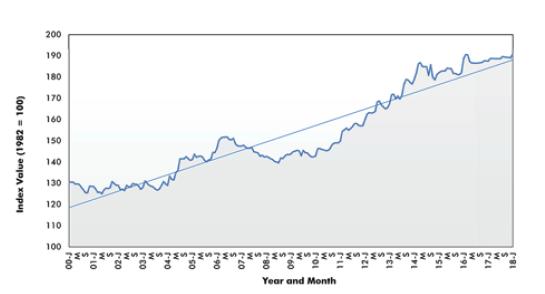 SES Insulation Costs Index