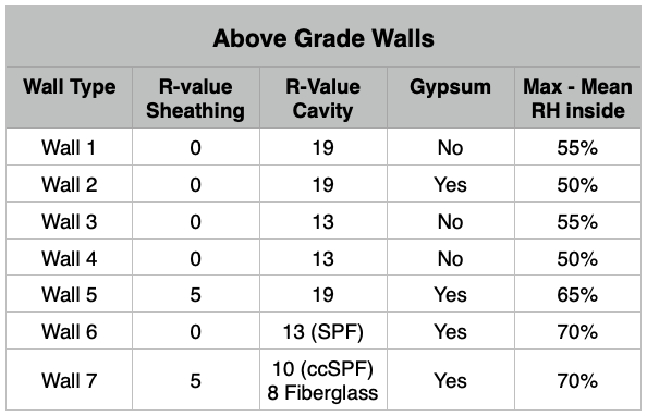 SES Foam Basement Case Study Above Grade Walls