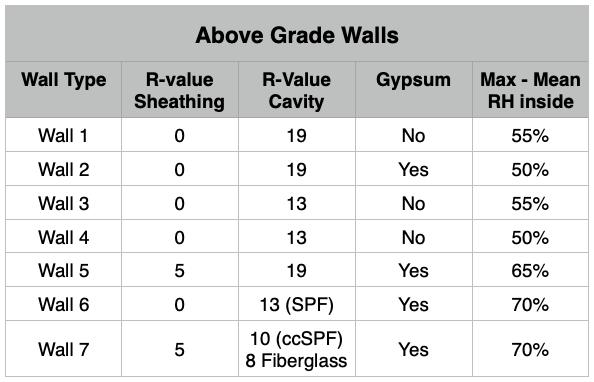 SES Foam Basement Case Study Above Grade Walls