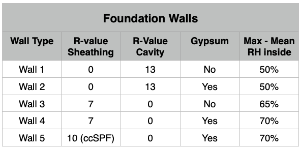 SES Foam Basement Case Study Foundation Walls