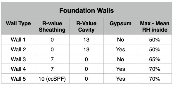 SES Foam Basement Case Study Foundation Walls